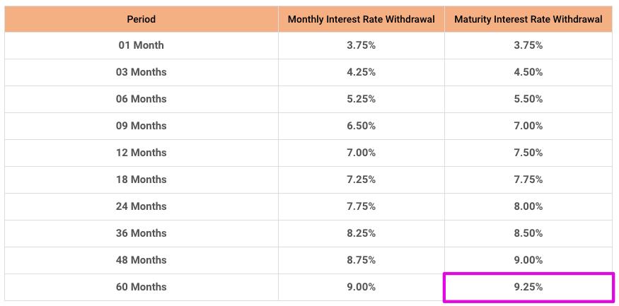 定期預金の鬼となれ|カンボジアの金利『1,500倍』